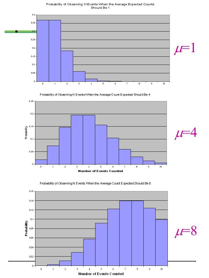 HISPARCWOUDSCHOTEN 2006NAHSA Tellen van Random gebeurtenissen  =1  =4  =8