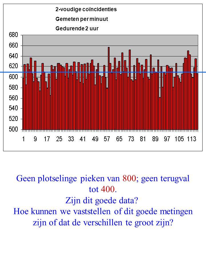 HISPARCWOUDSCHOTEN 2006NAHSA Tellen van Random gebeurtenissen Geen plotselinge pieken van 800; geen terugval tot 400. Zijn dit goede data? Hoe kunnen