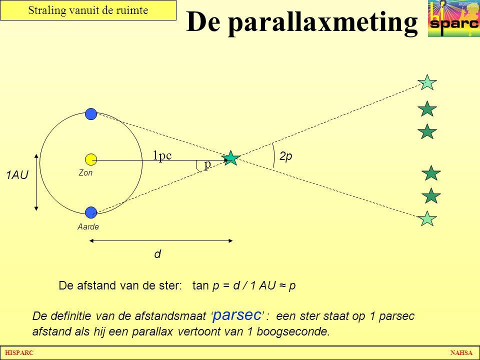 HISPARC NAHSA Straling vanuit de ruimte De parallaxmeting Zon Aarde 2p De afstand van de ster: tan p = d / 1 AU ≈ p d 1AU De definitie van de afstands