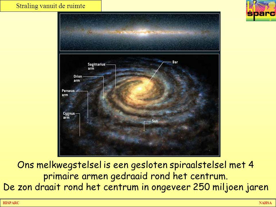 HISPARC NAHSA Straling vanuit de ruimte Ons melkwegstelsel is een gesloten spiraalstelsel met 4 primaire armen gedraaid rond het centrum. De zon draai