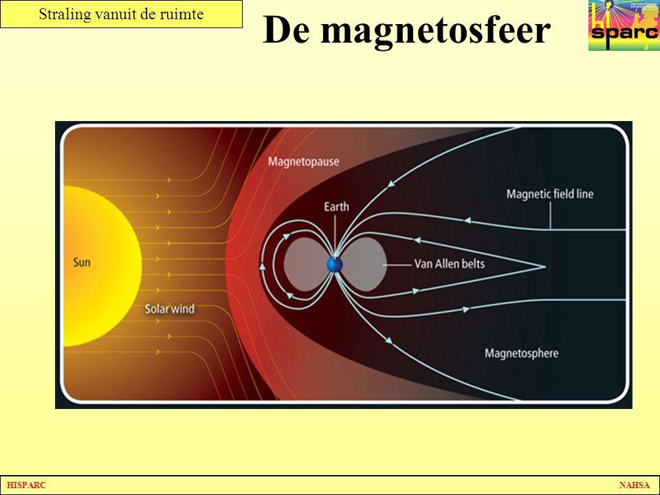 HISPARC NAHSA Straling vanuit de ruimte De magnetosfeer