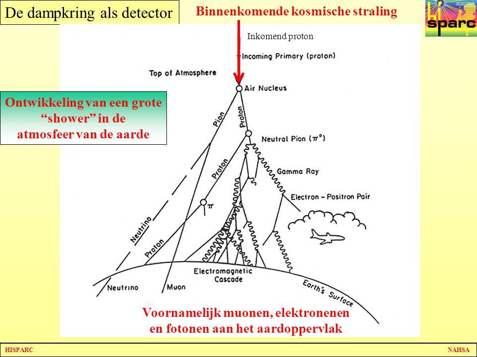 HISPARC NAHSA De dampkring als detector Binnenkomende kosmische straling Voornamelijk muonen, elektronenen en fotonen aan het aardoppervlak Ontwikkeling van een grote shower in de atmosfeer van de aarde Inkomend proton