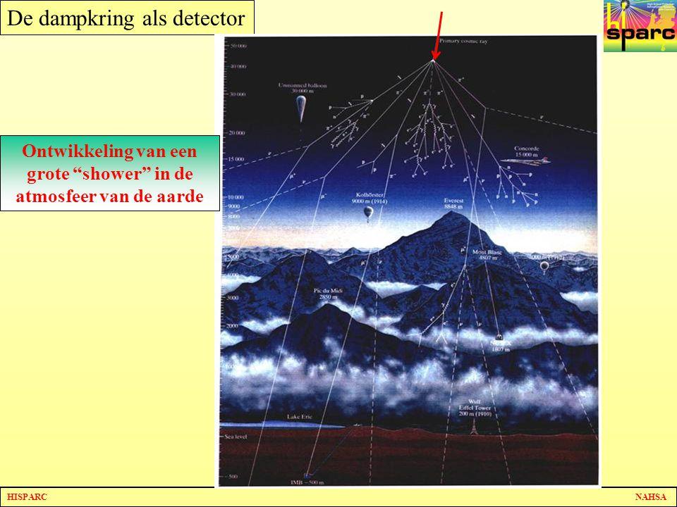 HISPARC NAHSA De dampkring als detector Ontwikkeling van een grote shower in de atmosfeer van de aarde