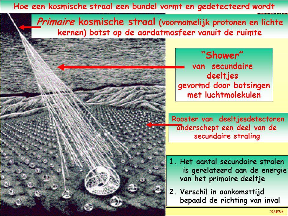HISPARC NAHSA De dampkring als detector Hoe een kosmische straal een bundel vormt en gedetecteerd wordt Primaire kosmische straal (voornamelijk protonen en lichte kernen) botst op de aardatmosfeer vanuit de ruimte Rooster van deeltjesdetectoren onderschept een deel van de secundaire straling 1.Het aantal secundaire stralen is gerelateerd aan de energie van het primaire deeltje 2.Verschil in aankomsttijd bepaald de richting van inval Shower van secundaire deeltjes gevormd door botsingen met luchtmolekulen