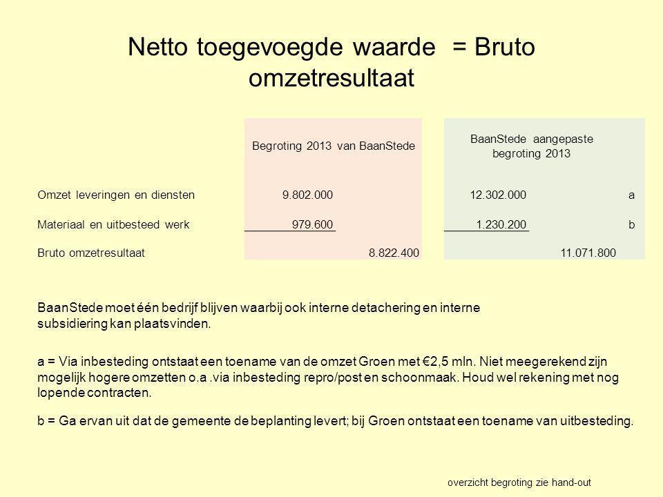 Netto toegevoegde waarde = Bruto omzetresultaat Begroting 2013 van BaanStede BaanStede aangepaste begroting 2013 Omzet leveringen en diensten9.802.000