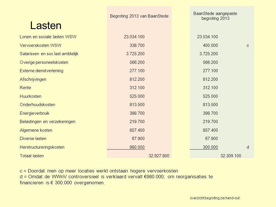 Lasten Begroting 2013 van BaanStede BaanStede aangepaste begroting 2013 Lonen en sociale lasten WSW23.034.100 Vervoerskosten WSW338.700 400.000 c Sala