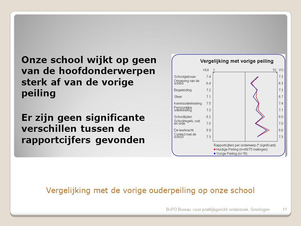 Evaluatiecriteria: Rapportcijfers op onderdelen BvPO Bureau voor praktijkgericht onderzoek, Groningen10 Rubriek20122010 Referentie Schoolgebouw7.47.36.9 Omgeving van de school6.46.36.4 Begeleiding *7.27.3 Sfeer *7.16.77.3 Kennisontwikkeling *7.57.47.3 Persoonlijke ontwikkeling7.37.17.2 Schooltijden8.28.07.6 Schoolregels, rust en orde *7.0 7.2 De leerkracht *8.98.68.1 Contact met de school7.3