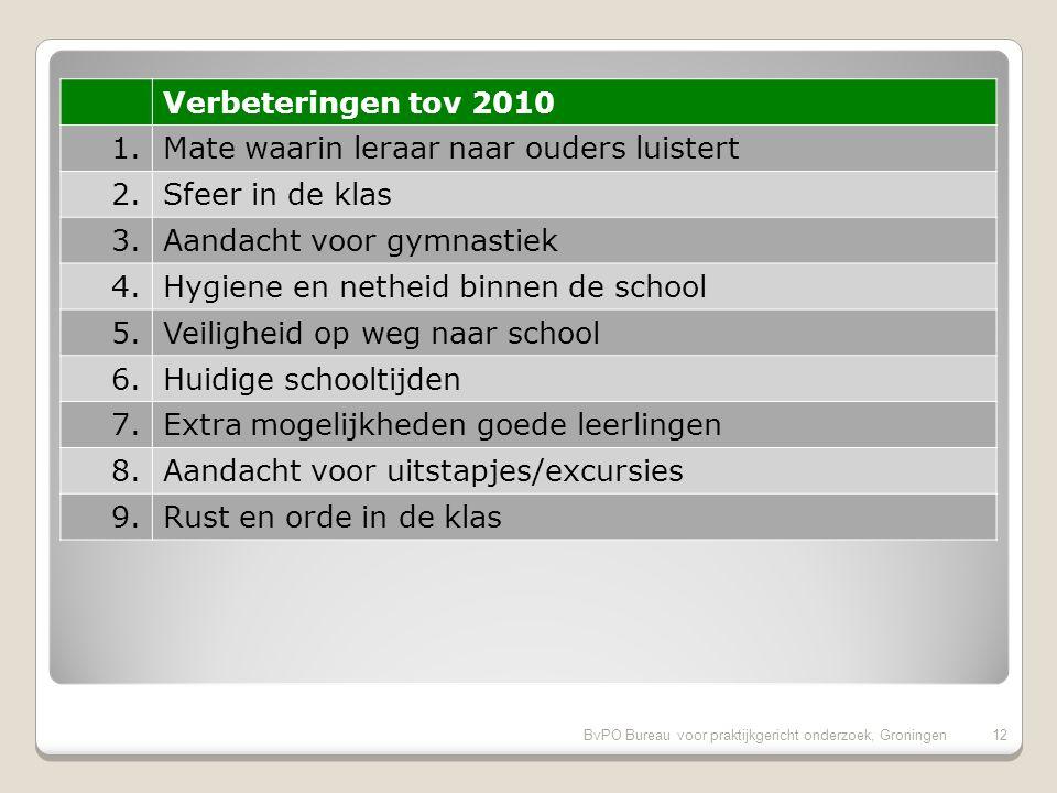 Vergelijking met de vorige ouderpeiling op onze school 11BvPO Bureau voor praktijkgericht onderzoek, Groningen 11 Onze school wijkt op geen van de hoofdonderwerpen sterk af van de vorige peiling Er zijn geen significante verschillen tussen de rapportcijfers gevonden