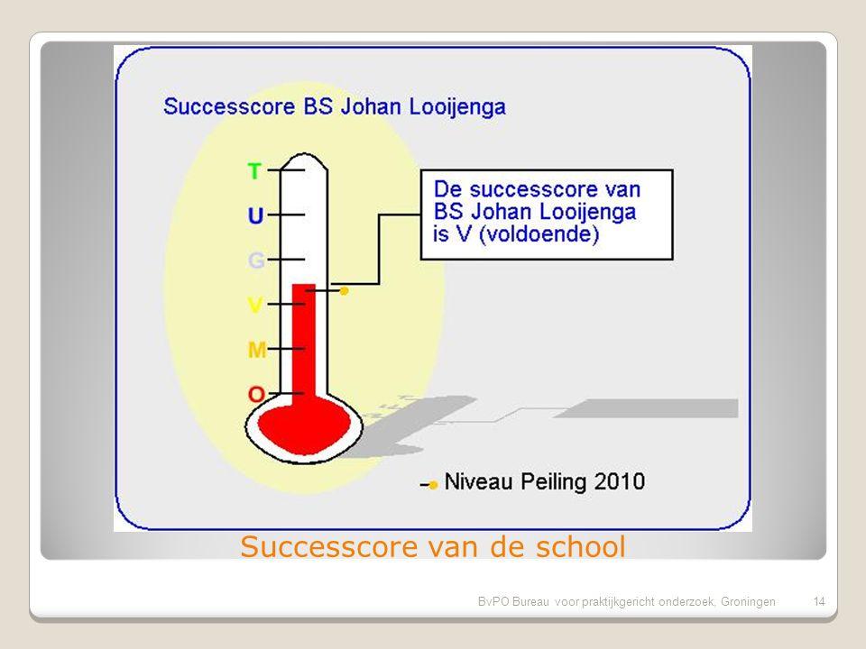 BvPO Bureau voor praktijkgericht onderzoek, Groningen13 Verslechteringen tov 2010 1.Overblijven tussen de middag 2.Aandacht voor wereldorientatie