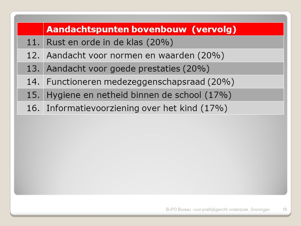 BvPO Bureau voor praktijkgericht onderzoek, Groningen17 Aandachtspunten bovenbouw 1.Aandacht voor pestgedrag (40%) 2.Begeleiding leerlingen met problemen (34%) 3.Omgang van de kinderen onderling (34%) 4.Speelmogelijkheden op het plein (31%) 5.Veiligheid op het plein (31%) 6.Veiligheid op weg naar school (26%) 7.Regels, rust en orde op school (26%) 8.Sfeer in de klas (23%) 9.Duidelijkheid van schoolregels (23%) 10.Informatievoorziening over de school (23%)