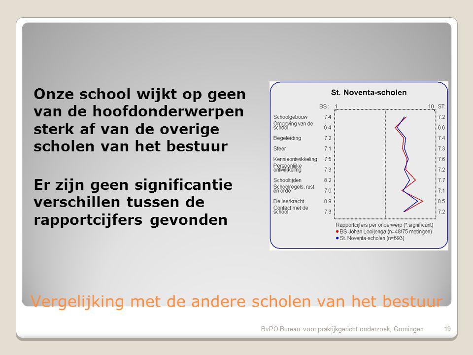 BvPO Bureau voor praktijkgericht onderzoek, Groningen18 Aandachtspunten bovenbouw (vervolg) 11.Rust en orde in de klas (20%) 12.Aandacht voor normen en waarden (20%) 13.Aandacht voor goede prestaties (20%) 14.Functioneren medezeggenschapsraad (20%) 15.Hygiene en netheid binnen de school (17%) 16.Informatievoorziening over het kind (17%)