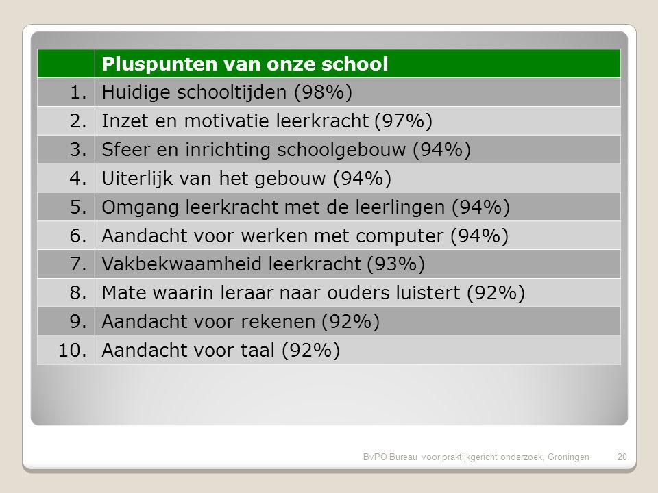 BvPO Bureau voor praktijkgericht onderzoek, Groningen19 Vergelijking met de andere scholen van het bestuur 19BvPO Bureau voor praktijkgericht onderzoe