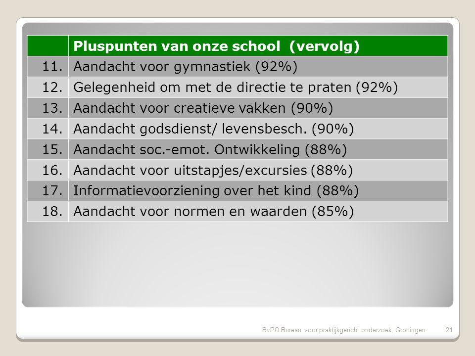 BvPO Bureau voor praktijkgericht onderzoek, Groningen20 Pluspunten van onze school 1.Huidige schooltijden (98%) 2.Inzet en motivatie leerkracht (97%) 3.Sfeer en inrichting schoolgebouw (94%) 4.Uiterlijk van het gebouw (94%) 5.Omgang leerkracht met de leerlingen (94%) 6.Aandacht voor werken met computer (94%) 7.Vakbekwaamheid leerkracht (93%) 8.Mate waarin leraar naar ouders luistert (92%) 9.Aandacht voor rekenen (92%) 10.Aandacht voor taal (92%)