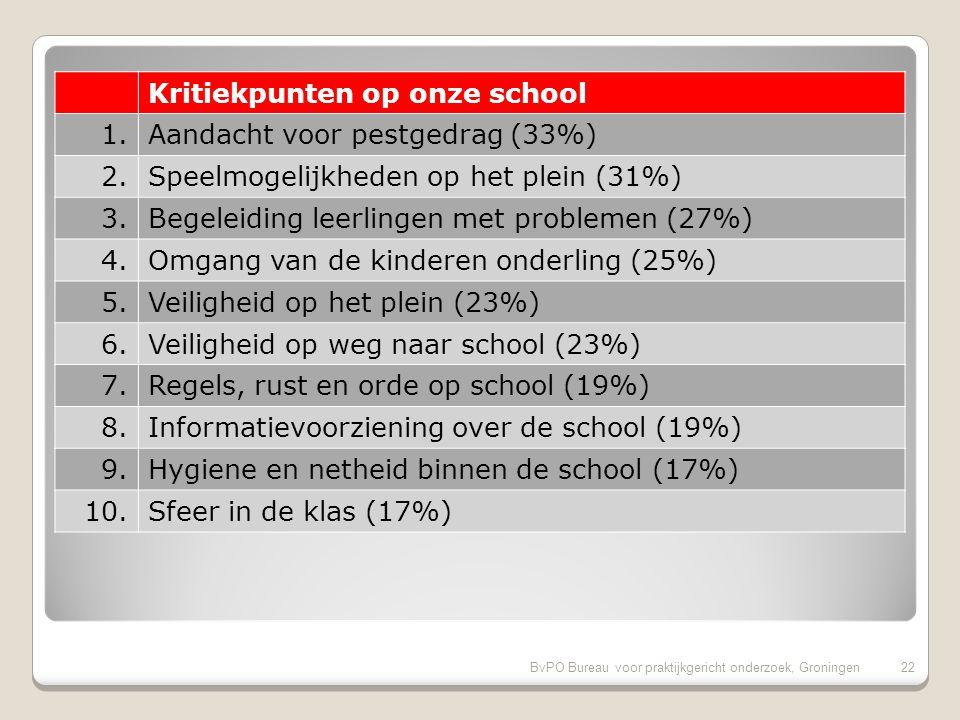 BvPO Bureau voor praktijkgericht onderzoek, Groningen21 Pluspunten van onze school (vervolg) 11.Aandacht voor gymnastiek (92%) 12.Gelegenheid om met de directie te praten (92%) 13.Aandacht voor creatieve vakken (90%) 14.Aandacht godsdienst/ levensbesch.