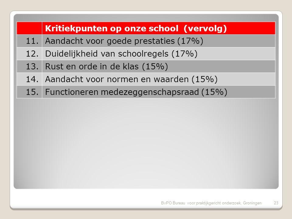BvPO Bureau voor praktijkgericht onderzoek, Groningen22 Kritiekpunten op onze school 1.Aandacht voor pestgedrag (33%) 2.Speelmogelijkheden op het plein (31%) 3.Begeleiding leerlingen met problemen (27%) 4.Omgang van de kinderen onderling (25%) 5.Veiligheid op het plein (23%) 6.Veiligheid op weg naar school (23%) 7.Regels, rust en orde op school (19%) 8.Informatievoorziening over de school (19%) 9.Hygiene en netheid binnen de school (17%) 10.Sfeer in de klas (17%)