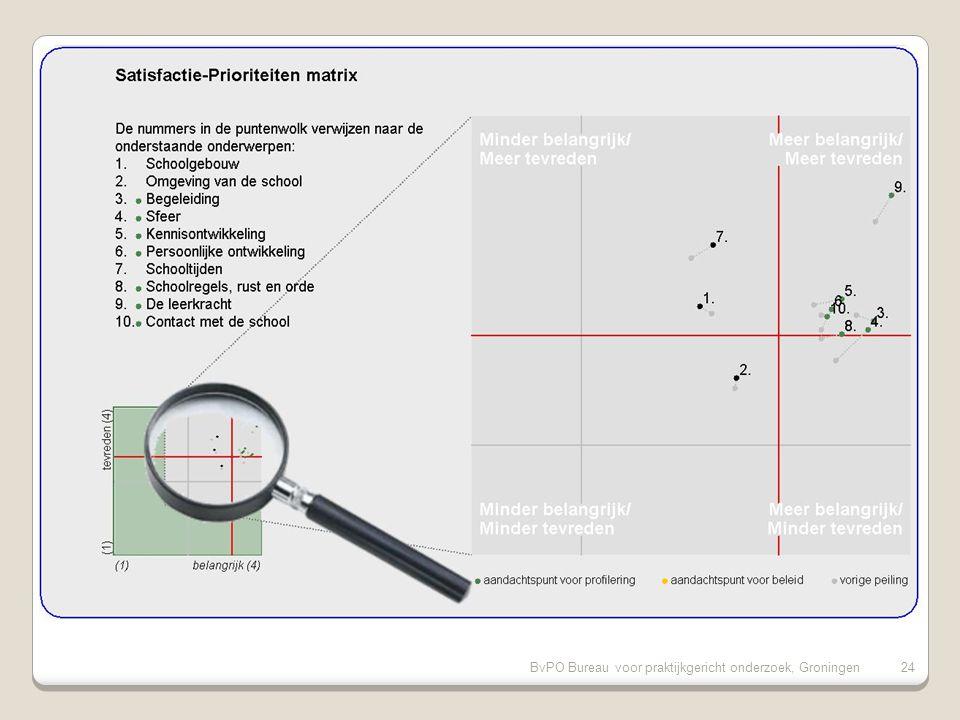 BvPO Bureau voor praktijkgericht onderzoek, Groningen23 Kritiekpunten op onze school (vervolg) 11.Aandacht voor goede prestaties (17%) 12.Duidelijkheid van schoolregels (17%) 13.Rust en orde in de klas (15%) 14.Aandacht voor normen en waarden (15%) 15.Functioneren medezeggenschapsraad (15%)