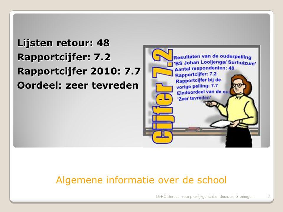 2BvPO Bureau voor praktijkgericht onderzoek, Groningen 2 Ouderpeiling (OTP) BS Johan Looijenga te Surhuizum Resultaten van de oudertevredenheidpeiling 2012