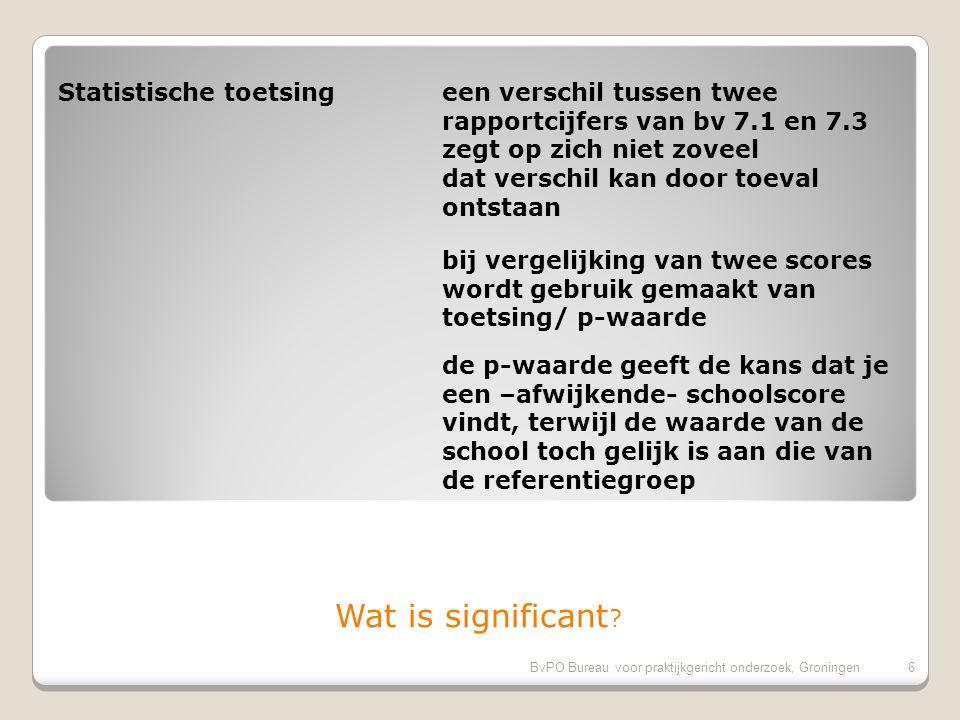 BvPO Bureau voor praktijkgericht onderzoek, Groningen5 Rapportage: Samenvatting: 1.Samenvatting 2.Schoolrapport Grafieken en conclusies in geschreven tekst Rapportage Schoolrapport: Links: grenspercentages Rechts: benchmark > naar uitleg onderzoek > naar resultaten