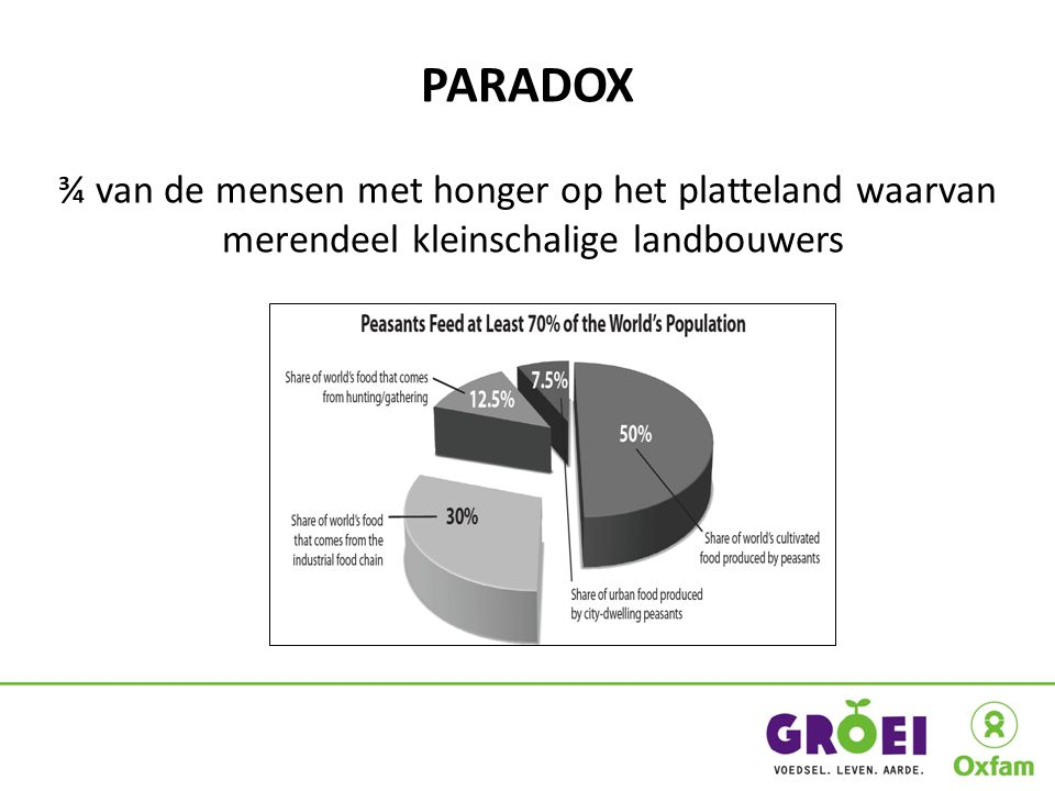PARADOX ¾ van de mensen met honger op het platteland waarvan merendeel kleinschalige landbouwers