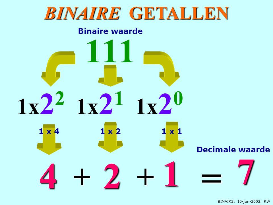 BINAIR2: 10-jan-2003, RW BINAIRE GETALLEN 1x 2 0 111 2 1x 2 2 4 7 = + 1x 2 1 1 + Decimale waarde Binaire waarde 1 x 41 x 11 x 2