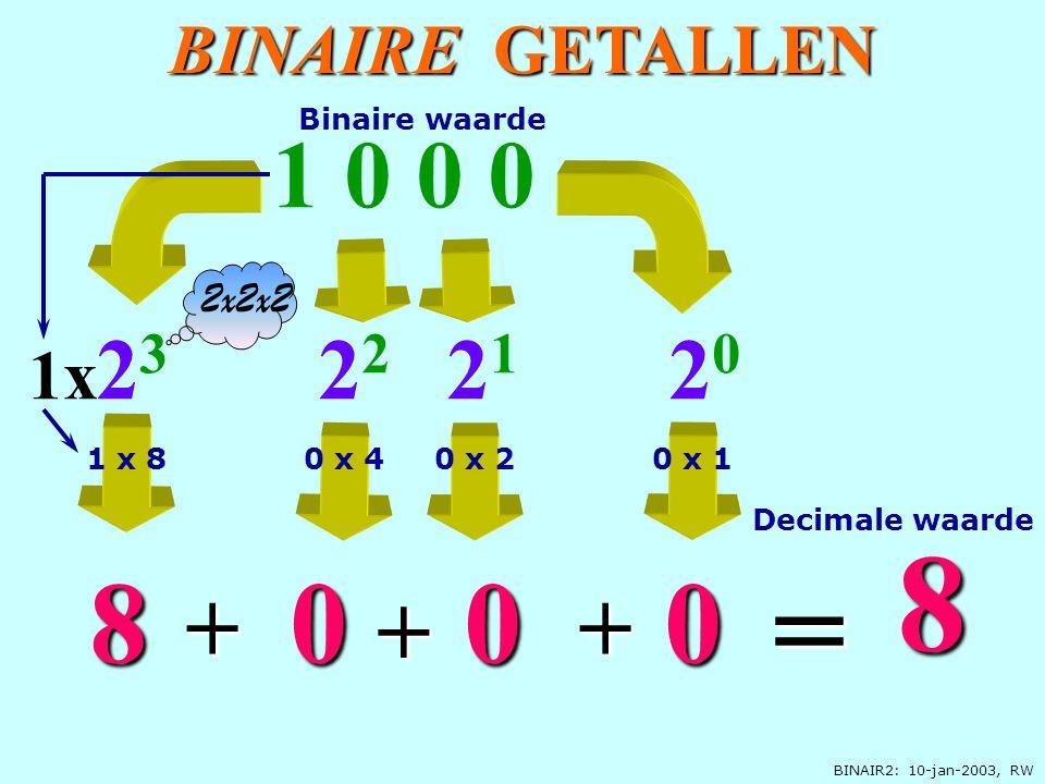 BINAIR2: 10-jan-2003, RW BINAIRE GETALLEN 2 0 1 0 0 0 0 1x 2 3 8 8 = + 2 1 0 + 2 2 0 + 2x2x2 Decimale waarde Binaire waarde 1 x 80 x 10 x 40 x 2