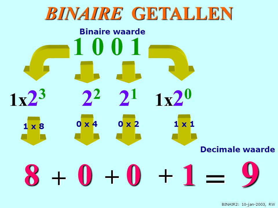BINAIR2: 10-jan-2003, RW BINAIRE GETALLEN 1x 2 0 1 0 0 1 0 1x 2 3 8 9 = + 2 1 1 + 2 2 0 + Decimale waarde Binaire waarde 1 x 8 1 x 10 x 40 x 2