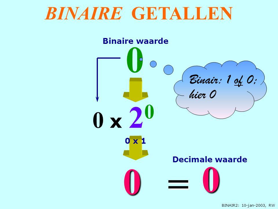 BINAIR2: 10-jan-2003, RW 0 x 2 0 0 0 0 = Binair: 1 of 0; hier 0 Decimale waarde Binaire waarde 0 x 1 BINAIRE GETALLEN