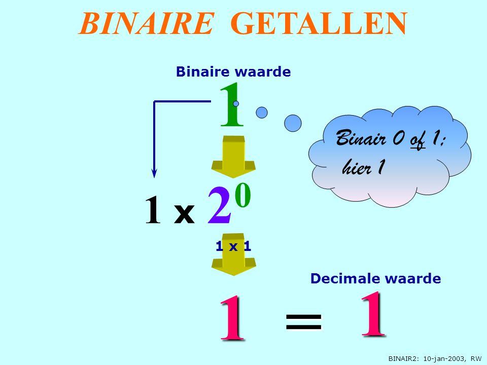 BINAIR2: 10-jan-2003, RW 0 x 2 0 1 0 0 1 x 2 1 2 2 = + 1 Bit = 2 mogelijke waarden 1 x 20 x 1 Decimale waarde Binaire waarde BINAIRE GETALLEN