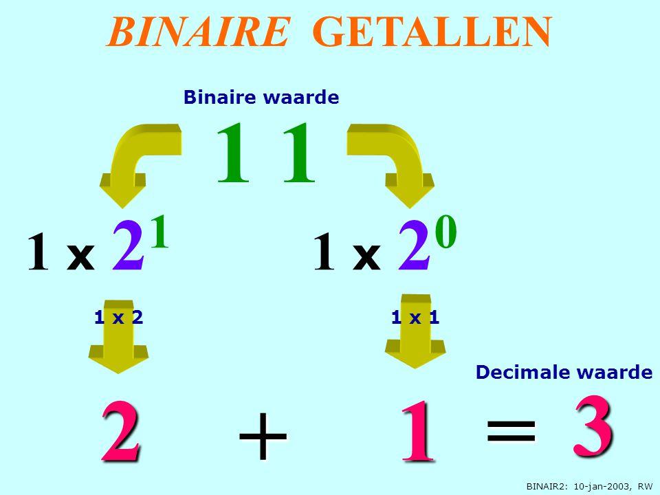 BINAIR2: 10-jan-2003, RW BINAIRE GETALLEN 1 x 2 0 1 1 1 1 x 2 1 2 3 = + Decimale waarde Binaire waarde 1 x 21 x 1
