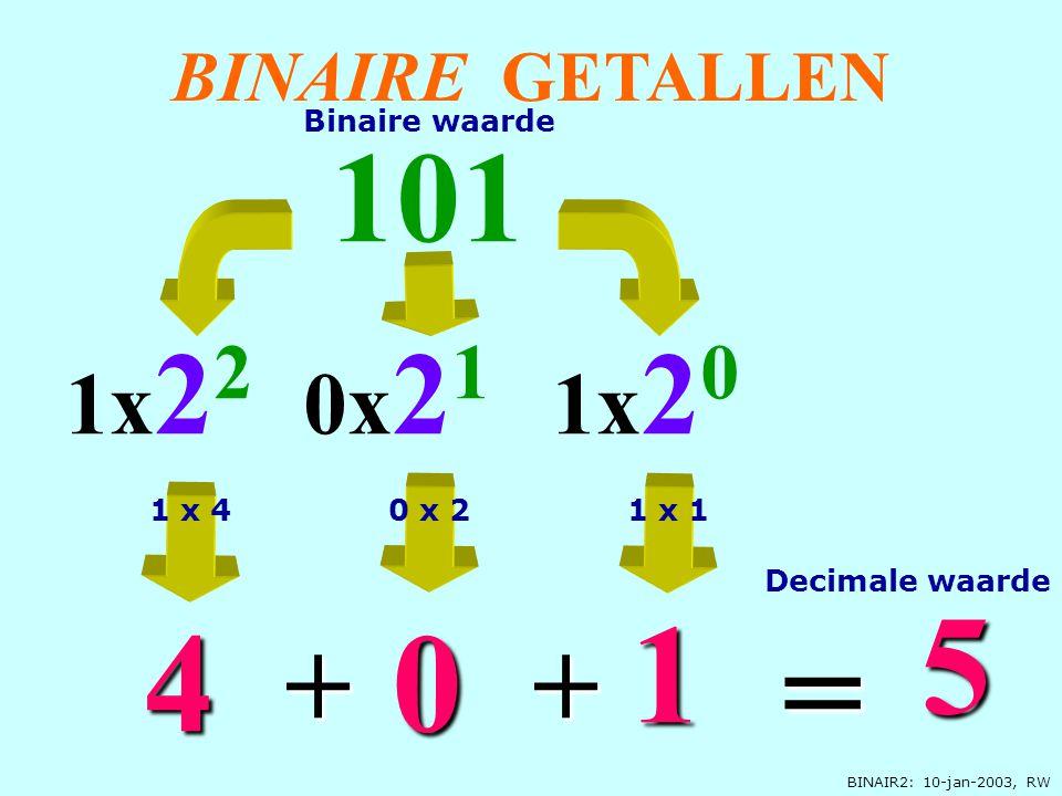 BINAIR2: 10-jan-2003, RW BINAIRE GETALLEN 1x 2 0 101 0 1x 2 2 4 5 = + 0x 2 1 1 + Decimale waarde Binaire waarde 1 x 41 x 10 x 2