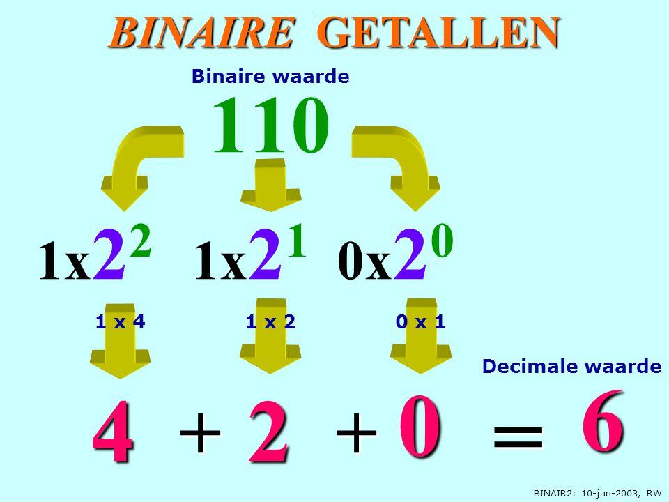 BINAIR2: 10-jan-2003, RW BINAIRE GETALLEN 0x 2 0 110 2 1x 2 2 4 6 = + 1x 2 1 0 + Decimale waarde Binaire waarde 1 x 40 x 11 x 2