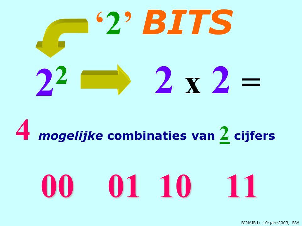 BINAIR1: 10-jan-2003, RW 00 01 10 11 '2' BITS 2 2 2 x 2 = 4 mogelijke combinaties van 2 cijfers