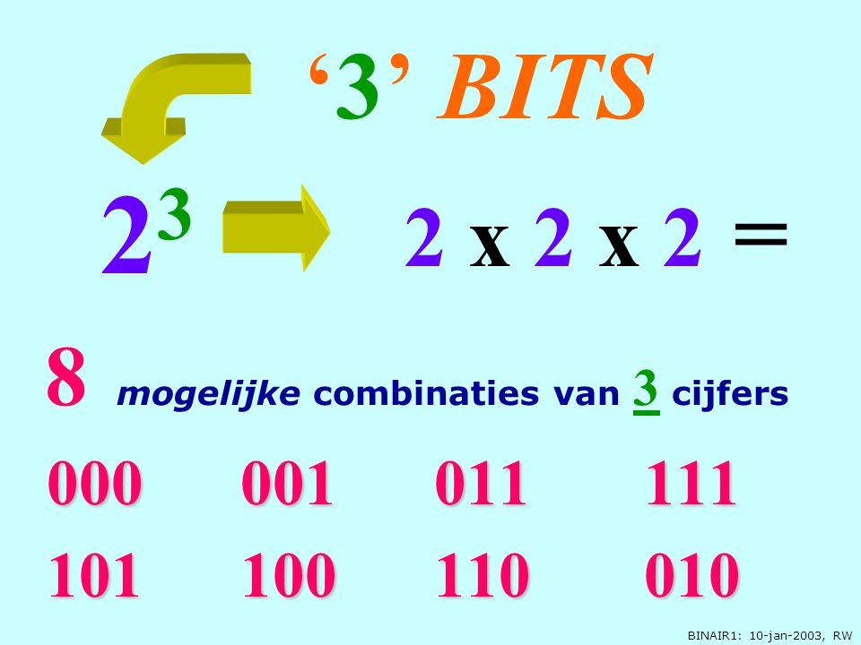 BINAIR1: 10-jan-2003, RW 000 001 011 111 101 100 110 010 '3' BITS 2 3 2 x 2 x 2 = 8 mogelijke combinaties van 3 cijfers