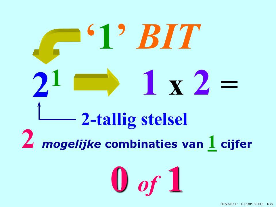 BINAIR1: 10-jan-2003, RW 00 00 of 1 '1' '1' BIT 2 1 1 x 2 = 2 mogelijke combinaties van 1 cijfer 2-tallig stelsel