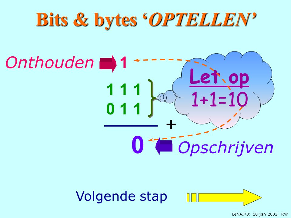 BINAIR3: 10-jan-2003, RW Bits & bytes 'OPTELLEN' 1 1 1 + 0 1 1 = ? Hoe tel ik nu 2 binaire getallen op? Voorbeeld: