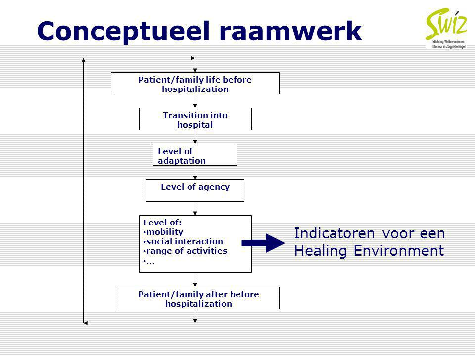 Conceptueel raamwerk Transition into hospital Level of adaptation Level of agency Level of: mobility social interaction range of activities … Patient/