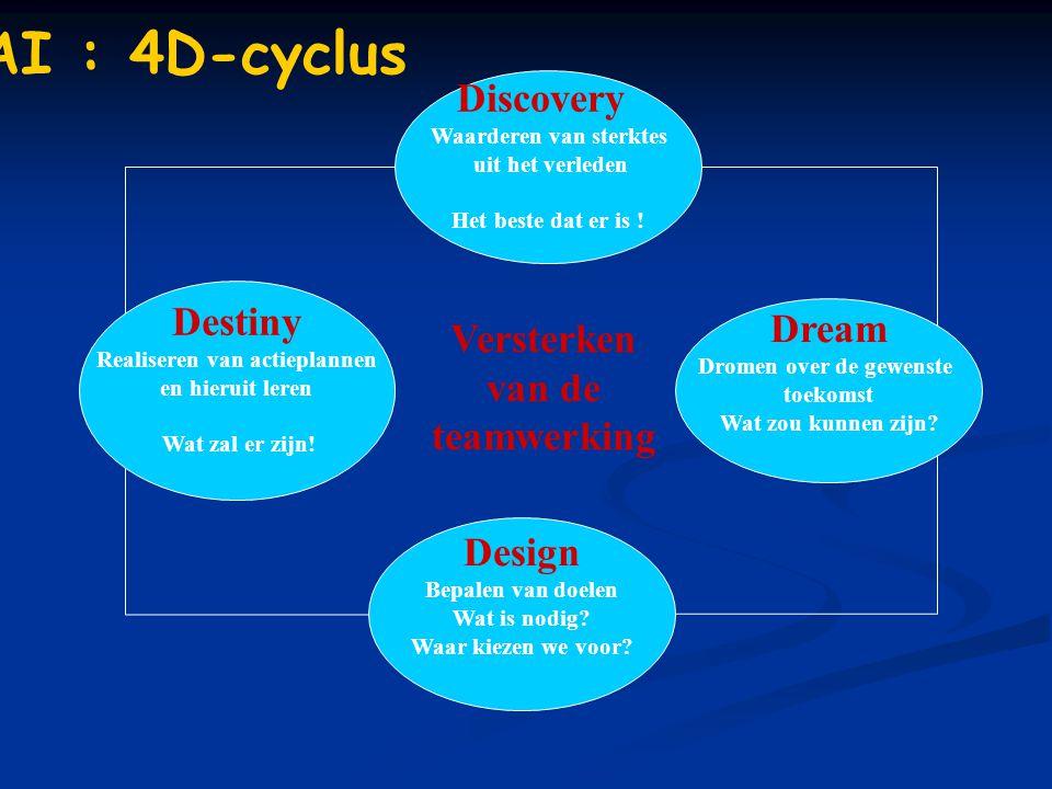 Design Bepalen van doelen Wat is nodig? Waar kiezen we voor? Dream Dromen over de gewenste toekomst Wat zou kunnen zijn? Discovery Waarderen van sterk