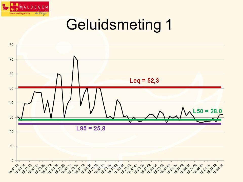 Geluidsmeting 1 L95 = 25,8 L50 = 28,0 Leq = 52,3
