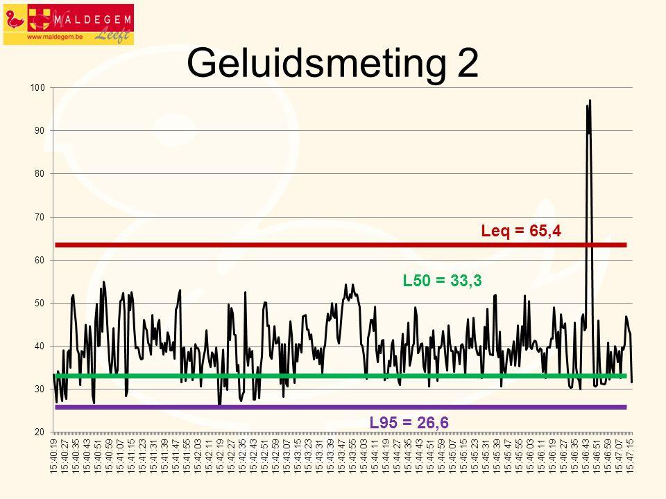 Geluidsmeting 2 L95 = 26,6 L50 = 33,3 Leq = 65,4