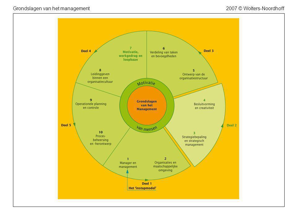 2007 © Wolters-NoordhoffGrondslagen van het management2007 © Wolters-NoordhoffGrondslagen van het management Figuur 3.1 Strategiebepaling vergt zicht op wat mogelijk is en wat men kan en wil