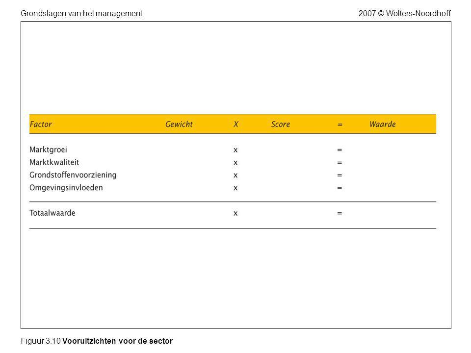 2007 © Wolters-NoordhoffGrondslagen van het management Figuur 3.10 Vooruitzichten voor de sector