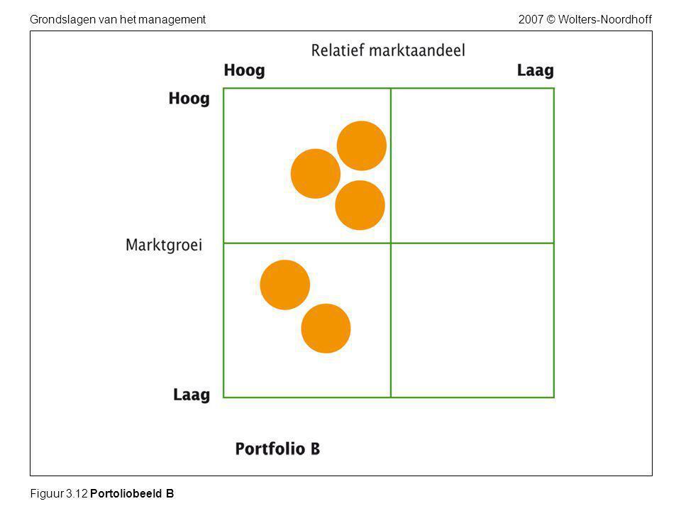 2007 © Wolters-NoordhoffGrondslagen van het management Figuur 3.12 Portoliobeeld B