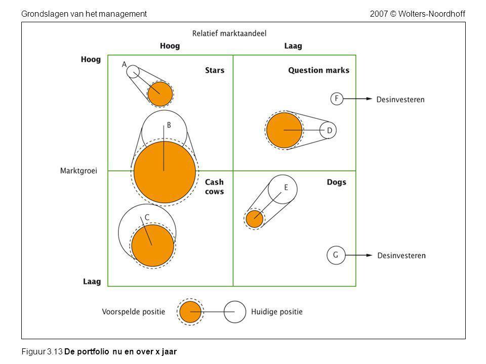2007 © Wolters-NoordhoffGrondslagen van het management Figuur 3.13 De portfolio nu en over x jaar