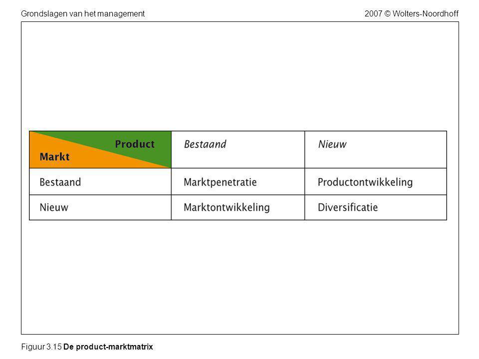 2007 © Wolters-NoordhoffGrondslagen van het management Figuur 3.15 De product-marktmatrix