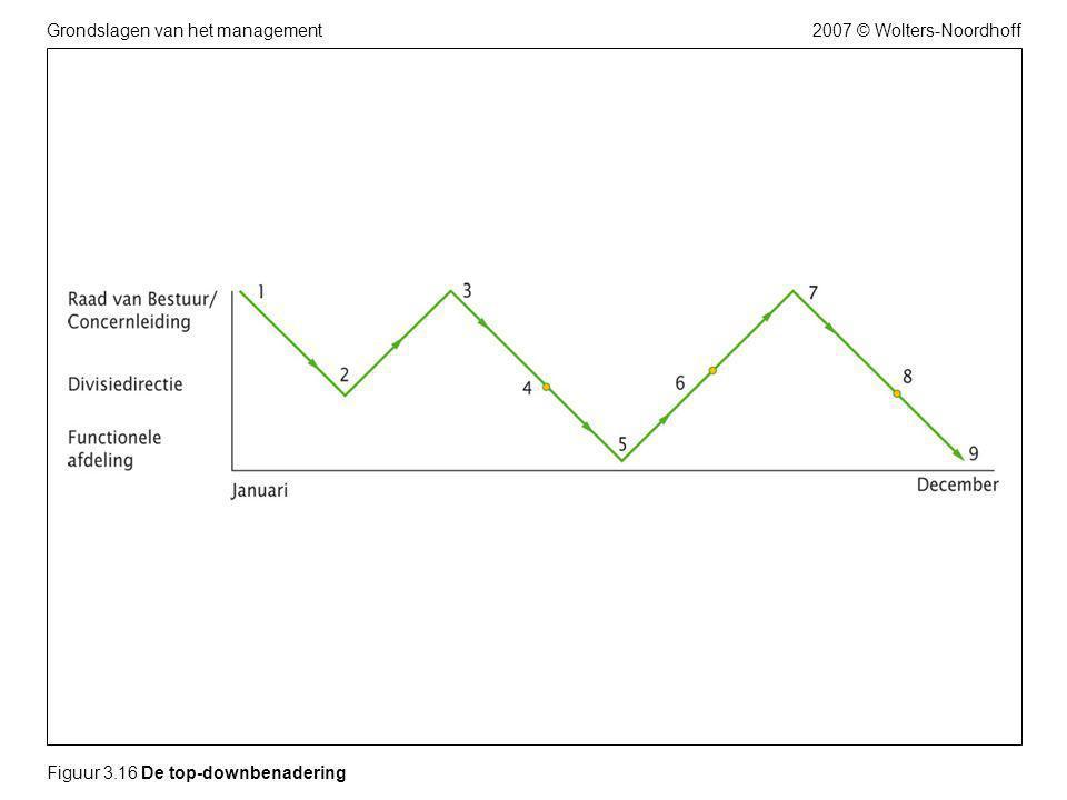 2007 © Wolters-NoordhoffGrondslagen van het management Figuur 3.16 De top-downbenadering
