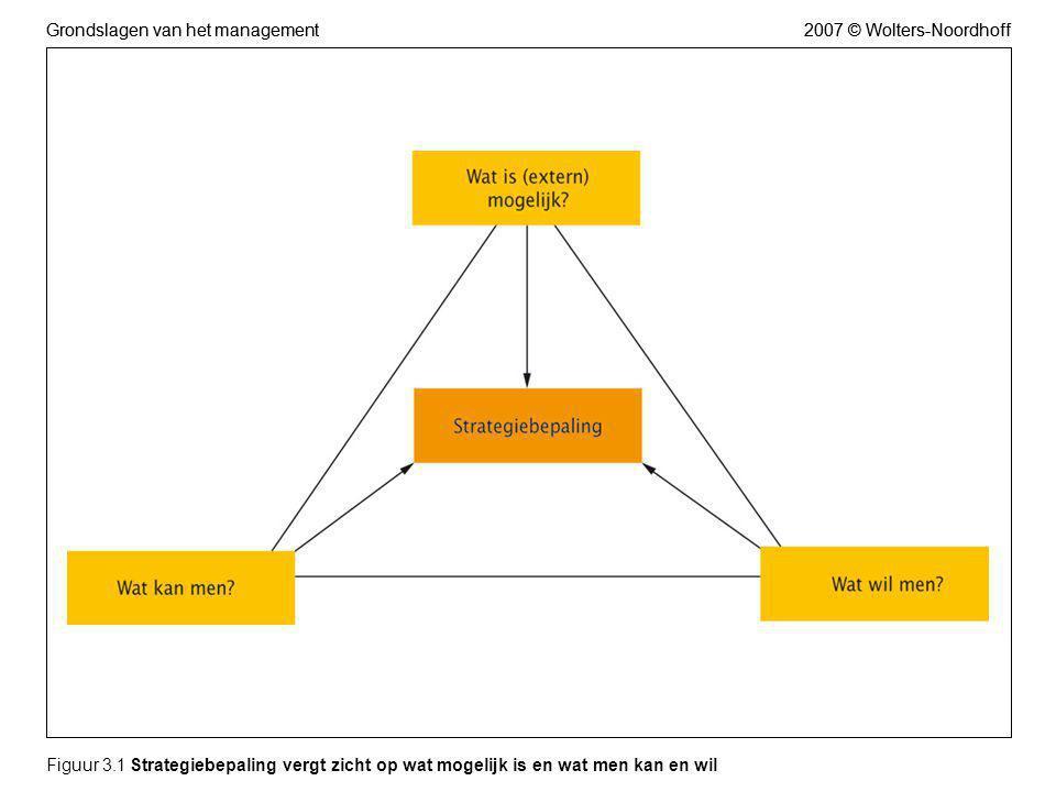 2007 © Wolters-NoordhoffGrondslagen van het management Figuur 3.2 Het verband tussen strategie en concernniveau en businessunit-niveau