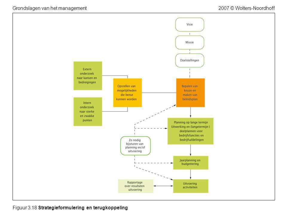 2007 © Wolters-NoordhoffGrondslagen van het management Figuur 3.18 Strategieformulering en terugkoppeling