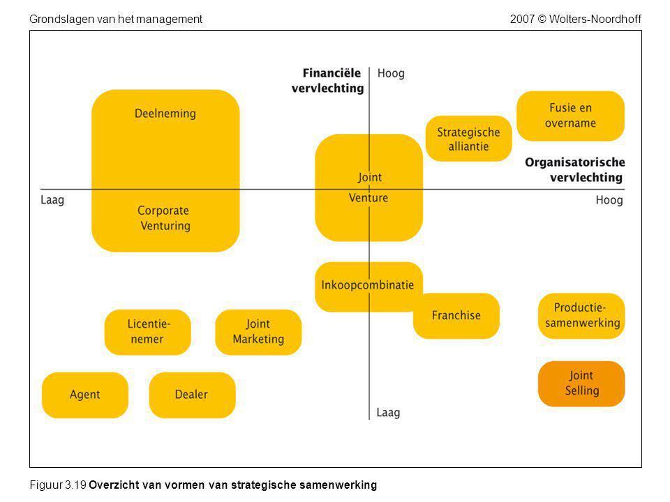 2007 © Wolters-NoordhoffGrondslagen van het management Figuur 3.19 Overzicht van vormen van strategische samenwerking