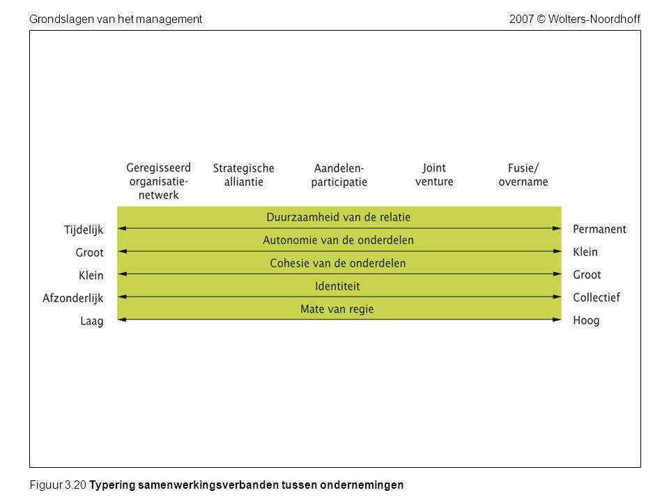 2007 © Wolters-NoordhoffGrondslagen van het management Figuur 3.20 Typering samenwerkingsverbanden tussen ondernemingen
