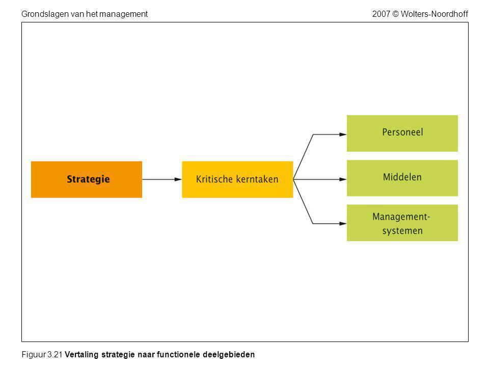 2007 © Wolters-NoordhoffGrondslagen van het management Figuur 3.21 Vertaling strategie naar functionele deelgebieden